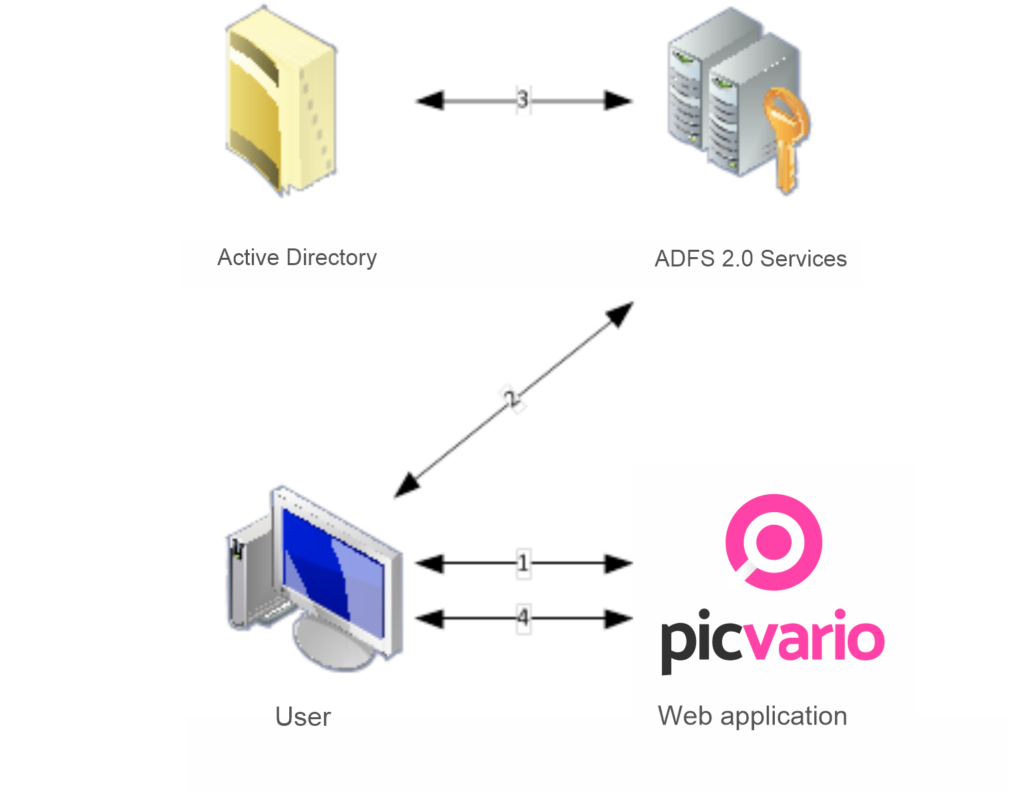 ADFS support and other updates in the new release of Picvario (1.23)