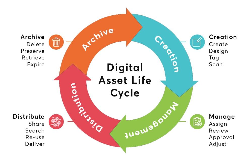 Digital asset management (DAM) - <br>what is it?